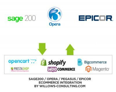 b2b ecommerce accounts integration