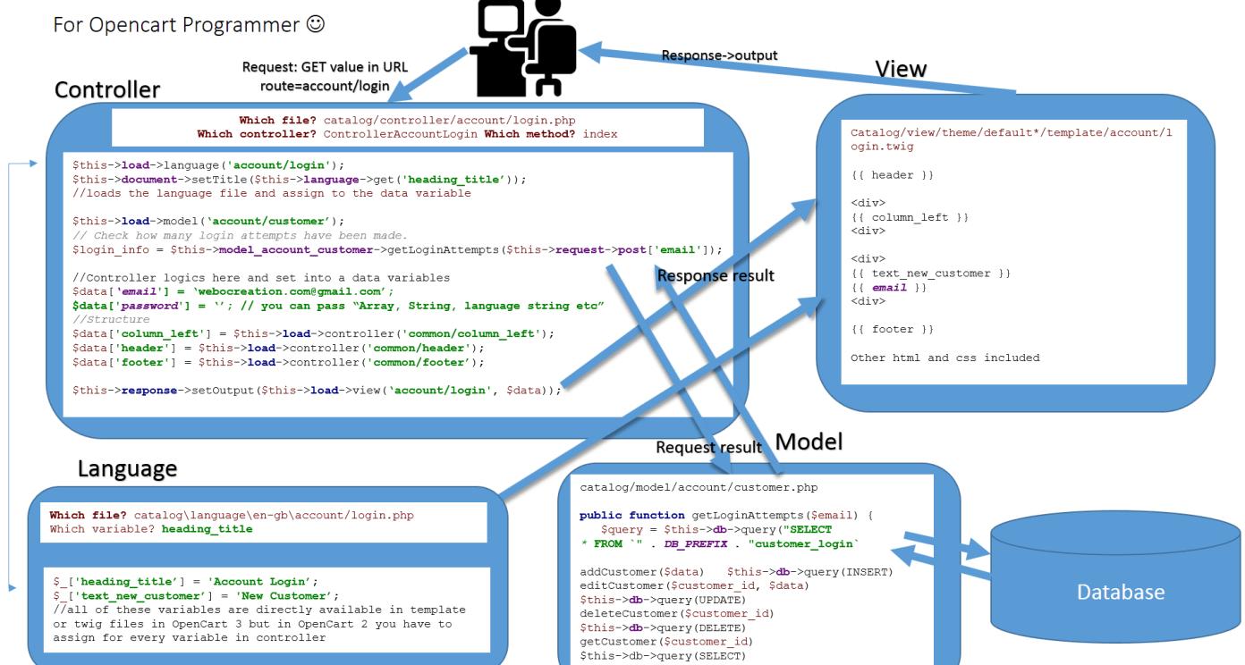 Opencart MVC